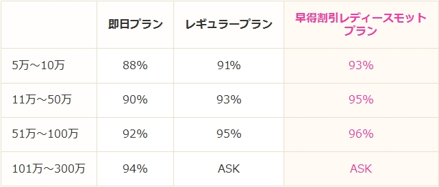 レディースキャッシュmottoの還元率表