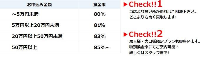 eチケットの換金率表