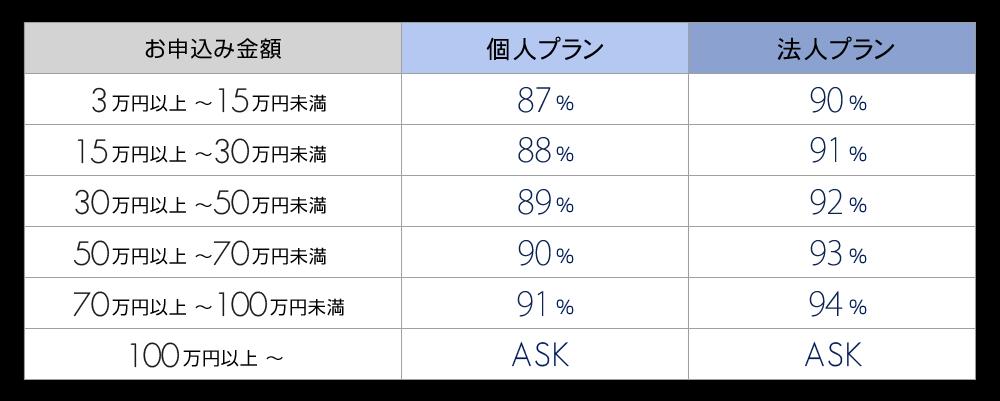 和光クレジットの換金率表